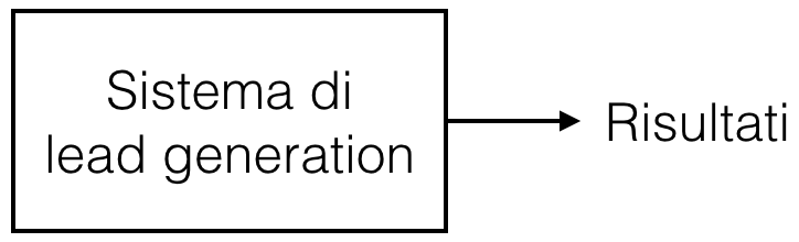 sistema di lead generation